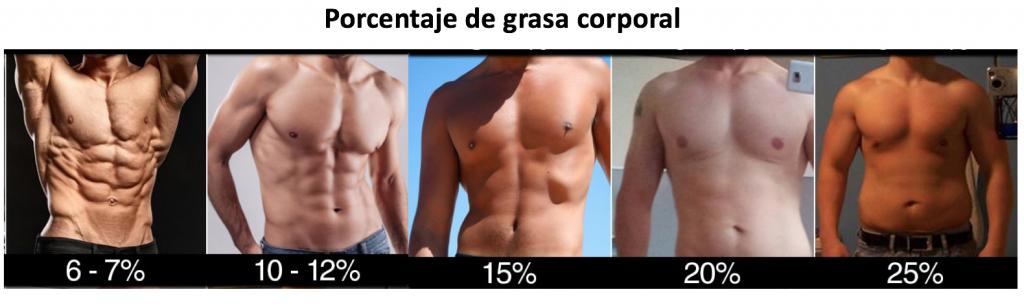 Equiparar un porcentage de grasa con una imagen determinada.a